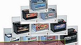 Hodnotenie najlepších batérií pre automobily