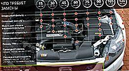 Κανονισμοί συντήρησης Ford Focus 3